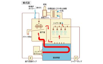 廃液濃縮蒸発装置